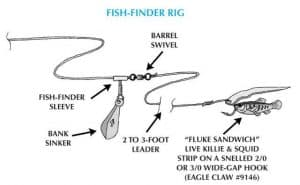 surf fishing rigs